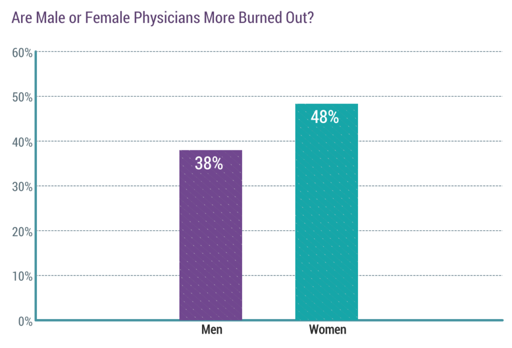Physicians are burdened by an incredible amount of stress. So, can anything be done to prevent physician burnout?